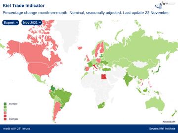 Kiel Trade Indicator