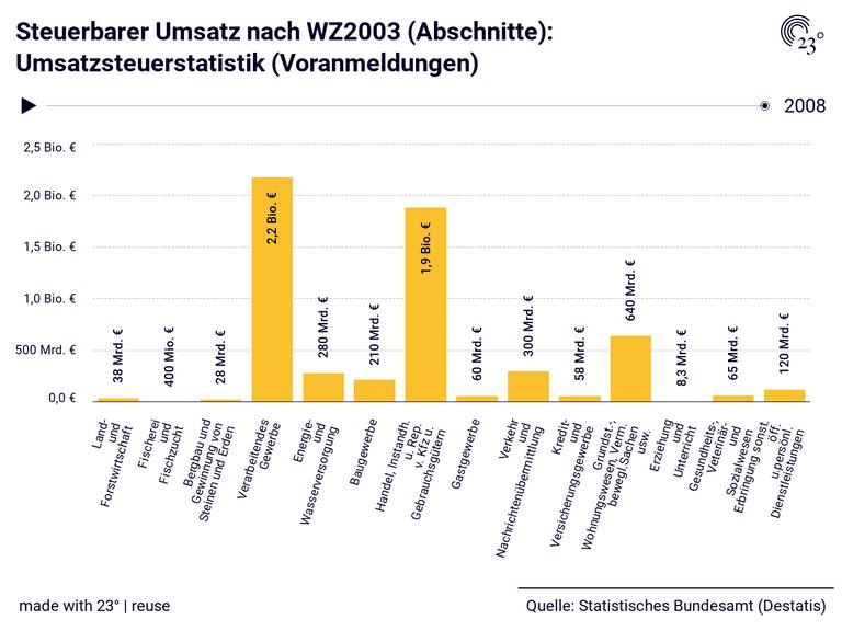 Steuerbarer Umsatz nach WZ2003 (Abschnitte): Umsatzsteuerstatistik (Voranmeldungen)