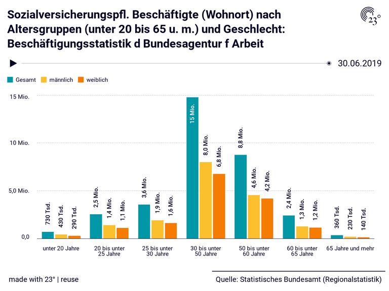 Sozialversicherungspfl. Beschäftigte (Wohnort) nach Altersgruppen (unter 20 bis 65 u. m.) und Geschlecht: Beschäftigungsstatistik d Bundesagentur f Arbeit