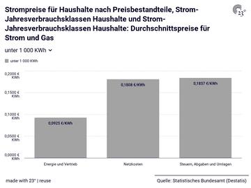 Strompreise für Haushalte nach Preisbestandteile, Strom-Jahresverbrauchsklassen Haushalte und Strom-Jahresverbrauchsklassen Haushalte: Durchschnittspreise für Strom und Gas