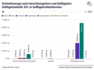 Schlachtmenge nach Herrichtungsform und Geflügelart: Geflügelstatistik: Erh. in Geflügelschlachtereien