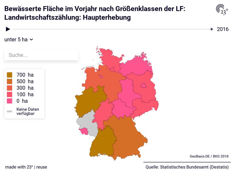 Bewässerte Fläche im Vorjahr nach Größenklassen der LF: Landwirtschaftszählung: Haupterhebung