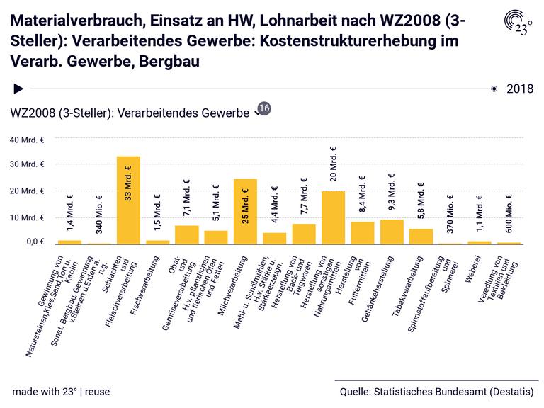 Materialverbrauch, Einsatz an HW, Lohnarbeit nach WZ2008 (3-Steller): Verarbeitendes Gewerbe: Kostenstrukturerhebung im Verarb. Gewerbe, Bergbau