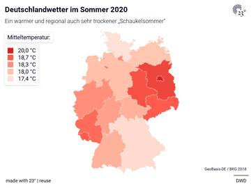 Deutschlandwetter im Sommer 2020