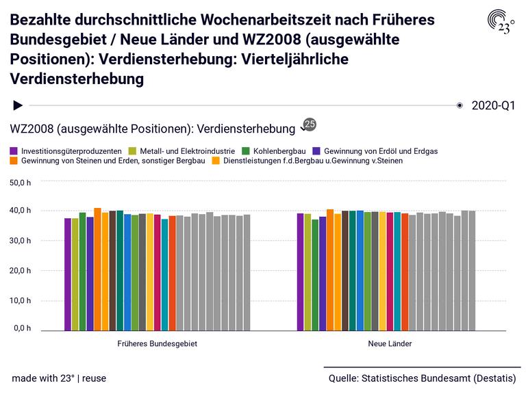 Bezahlte durchschnittliche Wochenarbeitszeit nach Früheres Bundesgebiet / Neue Länder und WZ2008 (ausgewählte Positionen): Verdiensterhebung: Vierteljährliche Verdiensterhebung