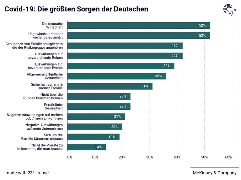 Covid-19: Die größten Sorgen der Deutschen