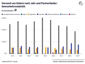 Versand von Gütern nach Jahr und Partnerländer: Seeverkehrsstatistik