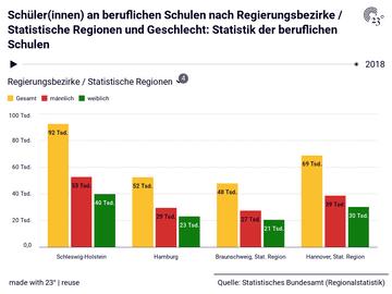 Schüler(innen) an beruflichen Schulen nach Regierungsbezirke / Statistische Regionen und Geschlecht: Statistik der beruflichen Schulen