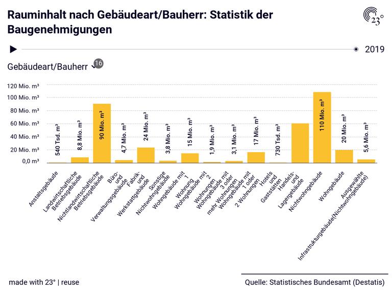 Rauminhalt nach Gebäudeart/Bauherr: Statistik der Baugenehmigungen