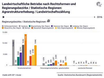 Landwirtschaftliche Betriebe nach Rechtsformen und Regierungsbezirke / Statistische Regionen: Agrarstrukturerhebung / Landwirtschaftszählung