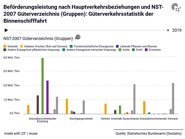 Beförderungsleistung nach Hauptverkehrsbeziehungen und NST-2007 Güterverzeichnis (Gruppen): Güterverkehrsstatistik der Binnenschifffahrt