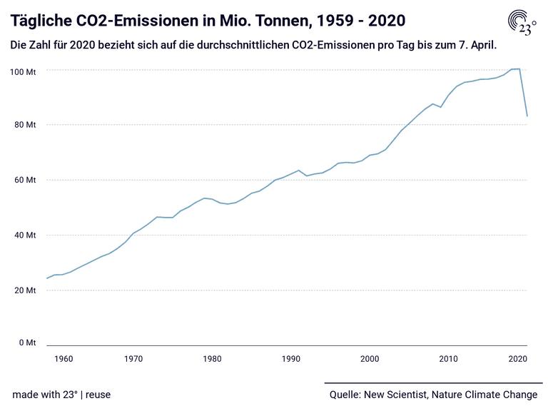 Tägliche CO2-Emissionen in Mio. Tonnen, 1959 - 2020