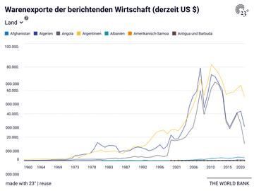Warenexporte der berichtenden Wirtschaft (derzeit US $)
