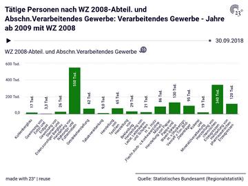 Tätige Personen nach WZ 2008-Abteil. und Abschn.Verarbeitendes  Gewerbe: Verarbeitendes Gewerbe - Jahre ab 2009 mit WZ 2008