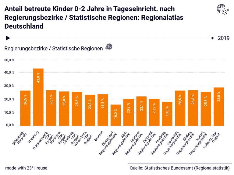 Anteil betreute Kinder 0-2 Jahre in Tageseinricht. nach Regierungsbezirke / Statistische Regionen: Regionalatlas Deutschland