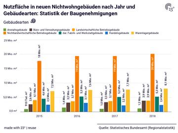 Nutzfläche in neuen Nichtwohngebäuden nach Jahr und Gebäudearten: Statistik der Baugenehmigungen