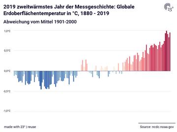 2019 zweitwärmstes Jahr der Messgeschichte: Globale Erdoberflächentemperatur in °C, 1880 - 2019