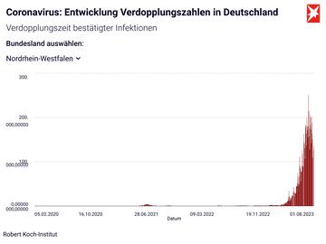 Coronavirus: Entwicklung Verdopplungszahlen in Deutschland