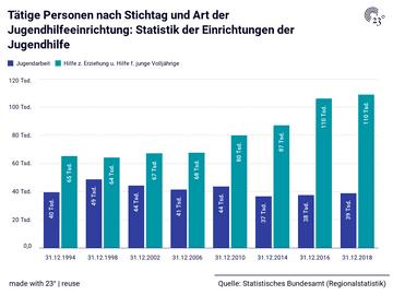 Tätige Personen nach Stichtag und Art der Jugendhilfeeinrichtung: Statistik der Einrichtungen der Jugendhilfe