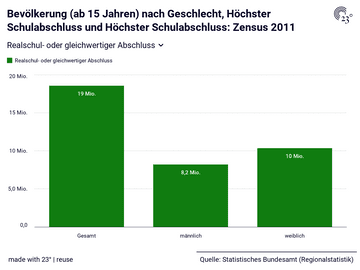 Zensus 2011: Höchster Schulabschluss, Geschlecht, Stichtag, Bevölkerung (ab 15 Jahren)