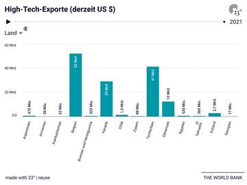 High-Tech-Exporte (derzeit US $)
