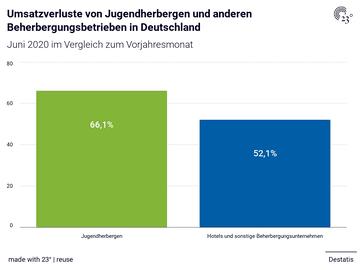 Umsatzverluste von Jugendherbergen und anderen Beherbergungsbetrieben in Deutschland