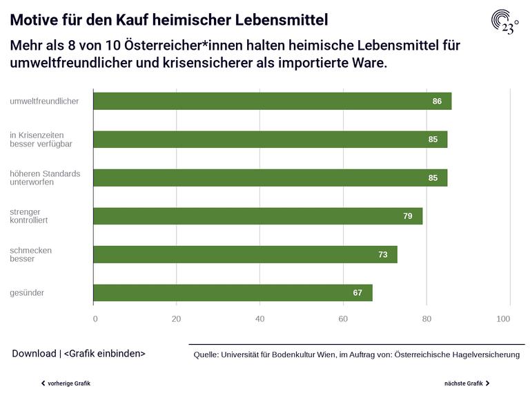 Was bedeuted die Coronakrise für die heimsiche Landwirtschaft aus Sicht der österreichischen Konsumentinnen und Konsumenten?