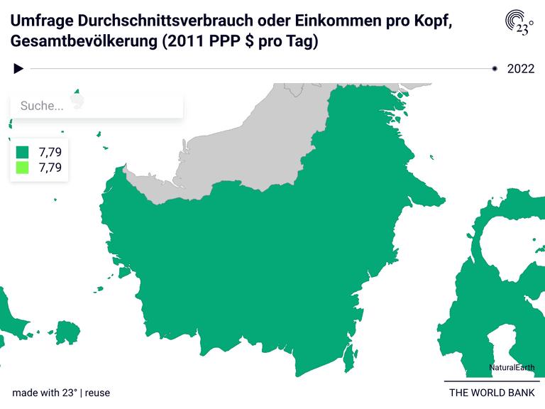 Umfrage Durchschnittsverbrauch oder Einkommen pro Kopf, Gesamtbevölkerung (2011 PPP $ pro Tag)