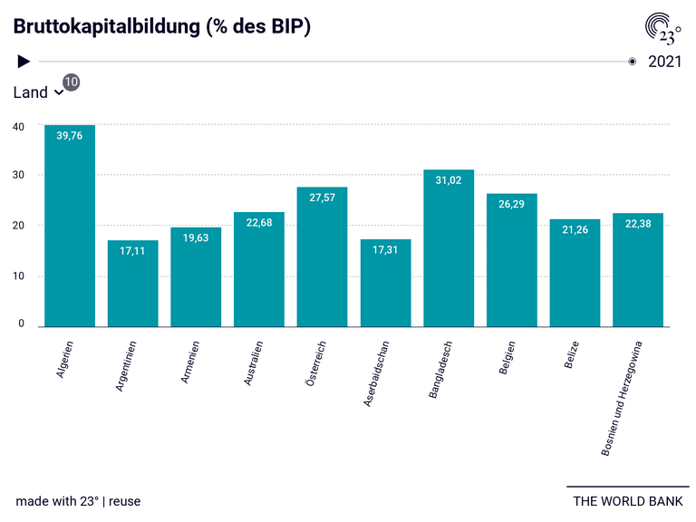 Bruttokapitalbildung (% des BIP)