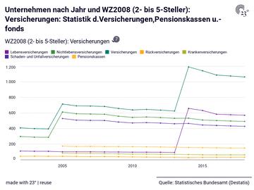 Unternehmen nach Jahr und WZ2008 (2- bis 5-Steller): Versicherungen: Statistik d.Versicherungen,Pensionskassen u.-fonds
