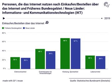 Personen, die das Internet nutzen nach Einkaufen/Bestellen über das Internet und Früheres Bundesgebiet / Neue Länder: Informations- und Kommunikationstechnologien (IKT)