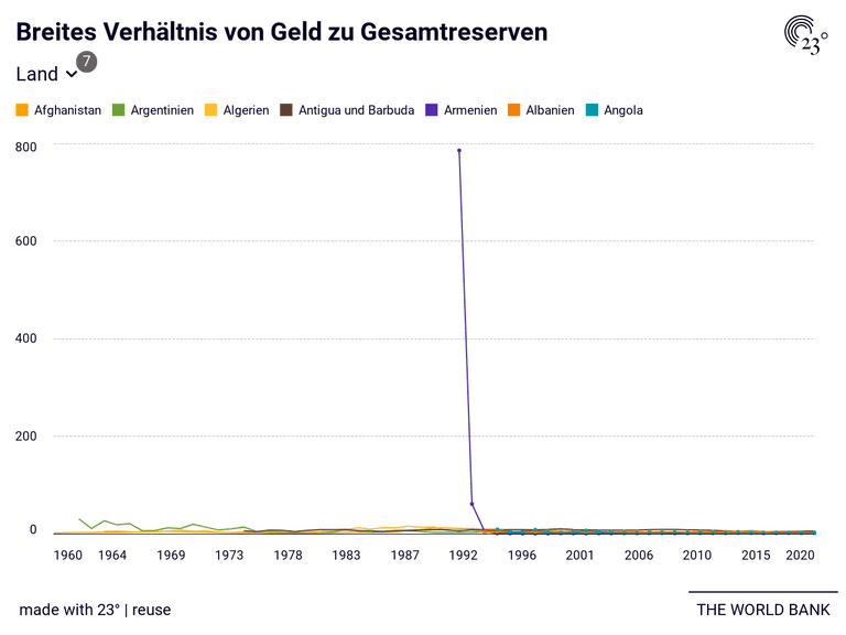 Breites Verhältnis von Geld zu Gesamtreserven