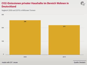 CO2-Emissionen privater Haushalte im Bereich Wohnen in Deutschland
