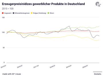 Erzeugerpreisinidizes gewerblicher Produkte in Deutschland