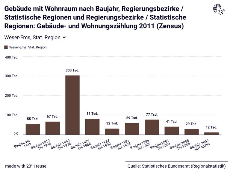 Gebäude mit Wohnraum nach Baujahr, Regierungsbezirke / Statistische Regionen und Regierungsbezirke / Statistische Regionen: Gebäude- und Wohnungszählung 2011 (Zensus)