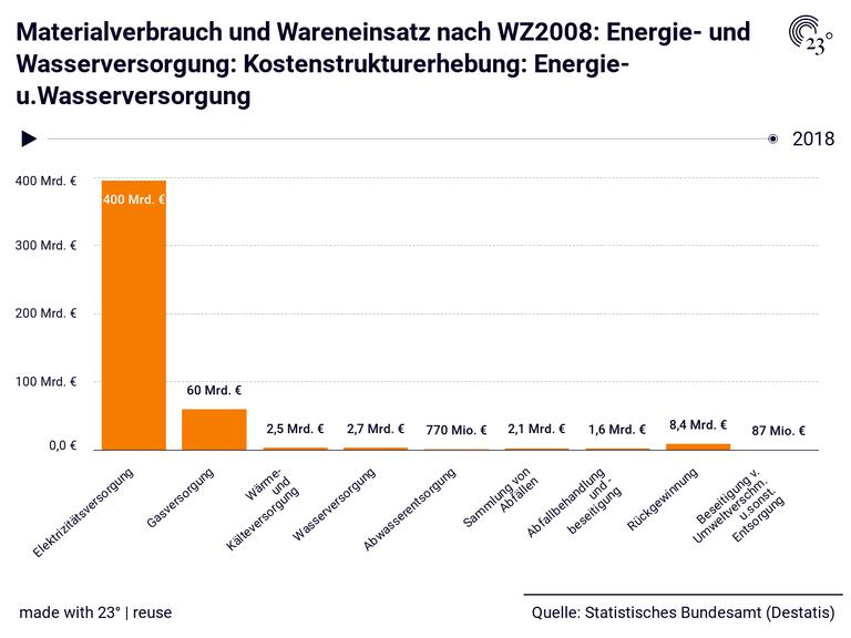 Materialverbrauch und Wareneinsatz nach WZ2008: Energie- und Wasserversorgung: Kostenstrukturerhebung: Energie-u.Wasserversorgung