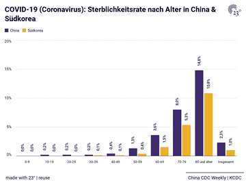 COVID-19 (Coronavirus): Sterblichkeitsrate nach Alter in China & Südkorea