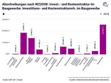 Abschreibungen nach WZ2008: Invest.- und Kostenstruktur im Baugewerbe: Investitions- und Kostenstrukturerh. im Baugewerbe