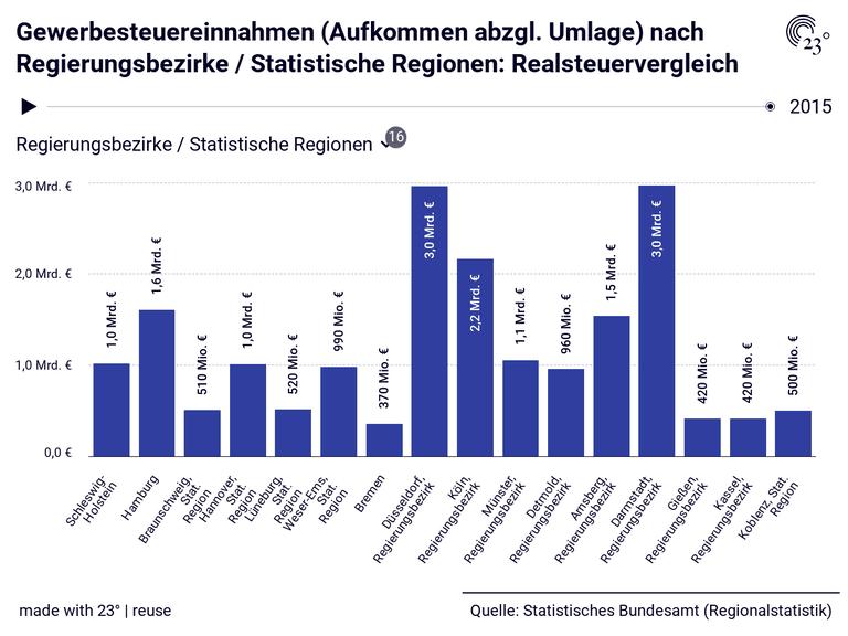 Gewerbesteuereinnahmen (Aufkommen abzgl. Umlage) nach Regierungsbezirke / Statistische Regionen: Realsteuervergleich