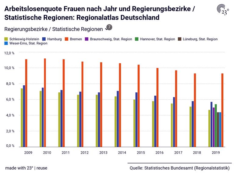 Arbeitslosenquote Frauen nach Jahr und Regierungsbezirke / Statistische Regionen: Regionalatlas Deutschland