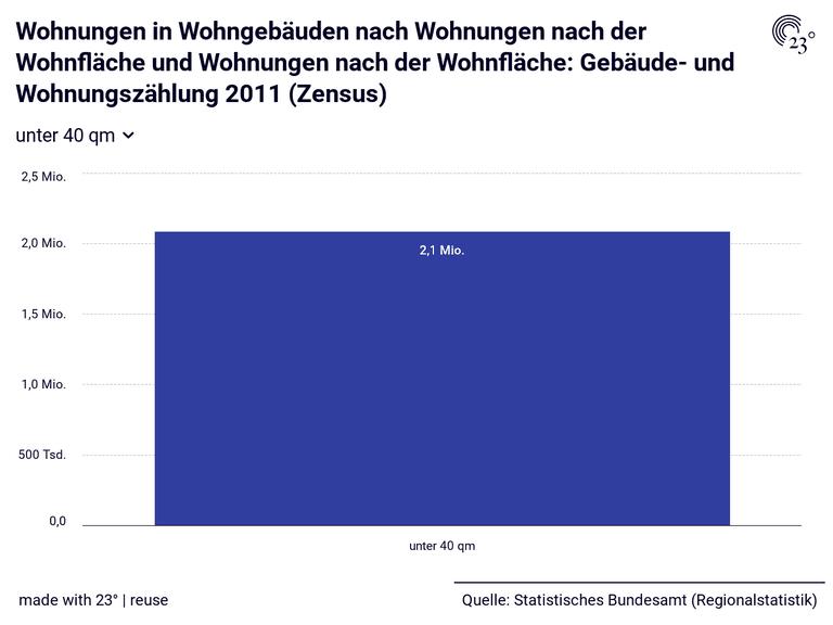 Wohnungen in Wohngebäuden nach Wohnungen nach der Wohnfläche und Wohnungen nach der Wohnfläche: Gebäude- und Wohnungszählung 2011 (Zensus)