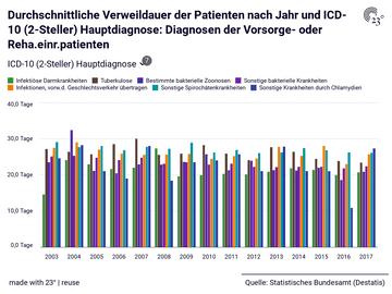 Durchschnittliche Verweildauer der Patienten nach Jahr und ICD-10 (2-Steller) Hauptdiagnose: Diagnosen der Vorsorge- oder Reha.einr.patienten