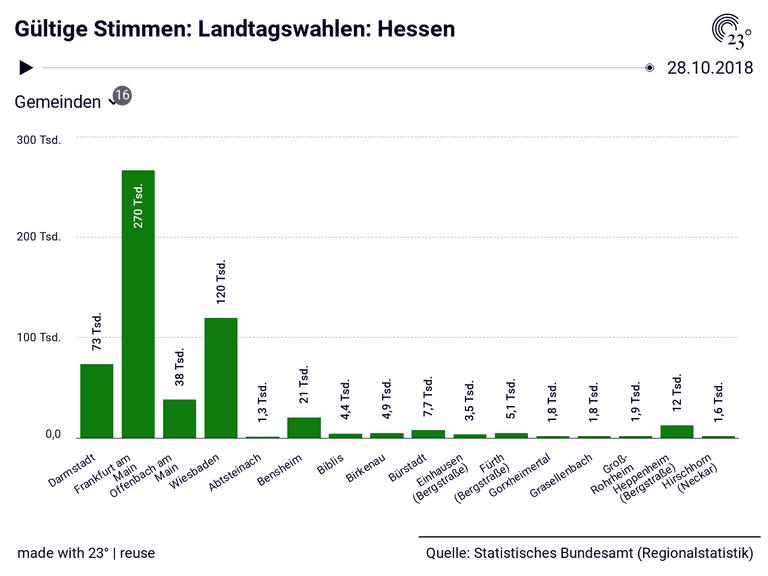 Gültige Stimmen: Landtagswahlen: Hessen