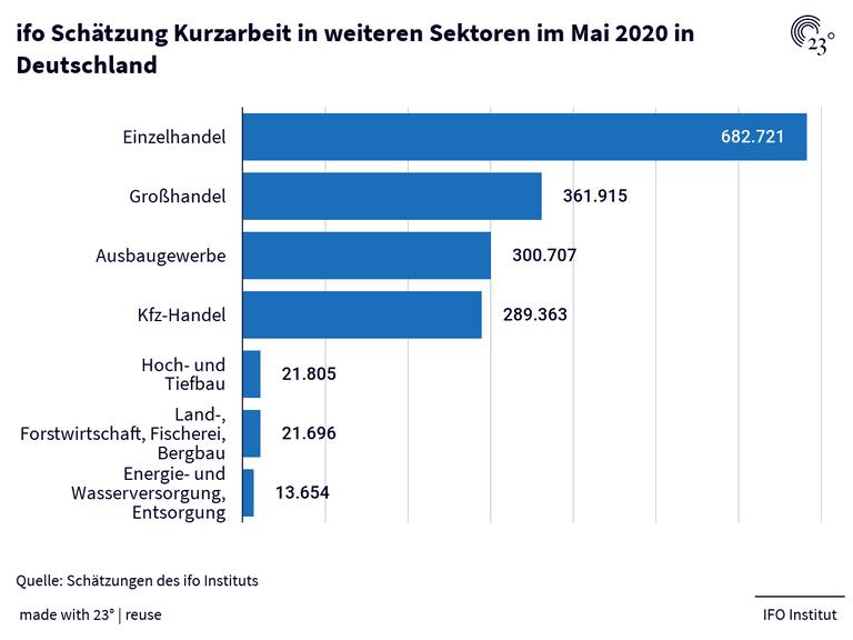 ifo Schätzung Kurzarbeit in weiteren Sektoren im Mai 2020 in Deutschland