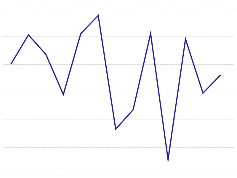 Ertragsanteile im Vergleich zwischen 2018 und 2019